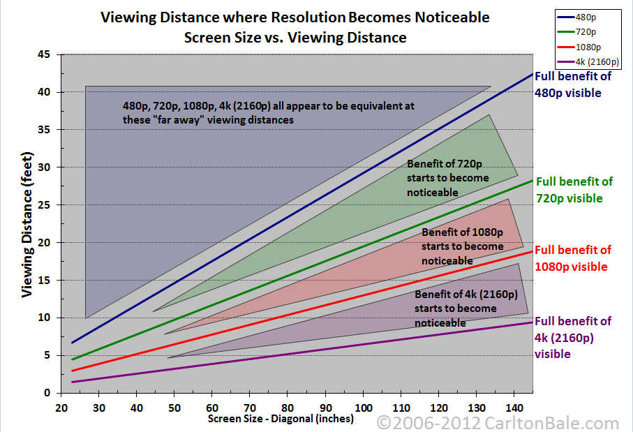 Screen Size vs. Viewing Distance vs. Resolution